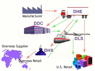 easy-supply-chain-management